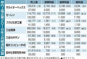 福井県内上場企業2018年3月期連結決算