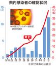 福井県内「感染爆発の一歩手前」