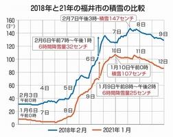 2018年と21年の福井県福井市の積雪の比較