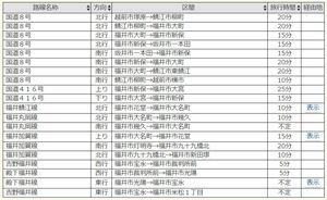 国道8号の福井県内区間の通行所要時間を伝える日本道路交通情報センターのウェブページ=1月12日正午現在(同センターHP引用)