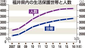 福井県内の生活保護世帯と人数