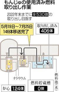 燃料146体移送完了 もんじゅ
