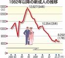 福井県内新成人、今後も減少傾向