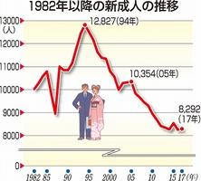 1982年以降の新成人の推移