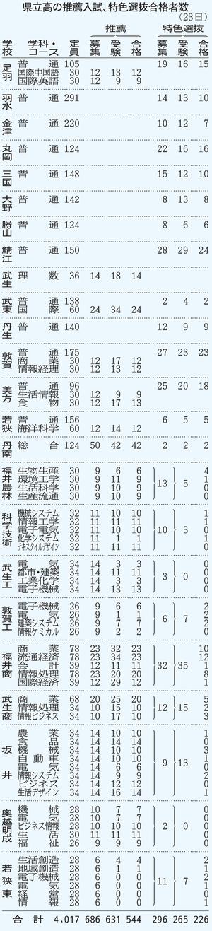 福井の高校推薦入試、合格率86%