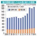 福井県内の観光客最多1697万人