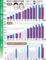 2019年度、福井県の子どもの発育状態(5歳~17歳)