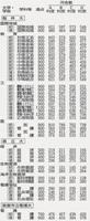 福井県内3国公立大学の合格判定基準(注)河合塾のA判定は合格可能性80%以上、B判定は65%、C判定は50%、D判定は35%。