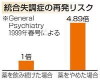 薬中止で再発リスク5倍に 統合失調症の治療 健康まっぷ