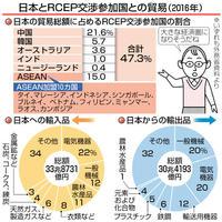 アジアに経済圏、交渉加速 日本の貿易の47%カバー 目で見る経済