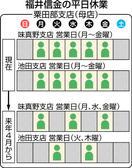 福井信金2店が平日休業 来春から 味真野、池田…