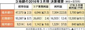 福井県内3地銀の2016年3月期決算概要