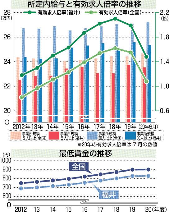 県 推移 賃金 愛知 最低