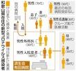 新型コロナウイルス和歌山の感染経…