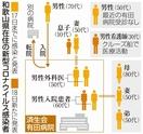 新型コロナウイルス和歌山の感染経路の謎