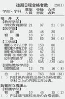 福井大学、後期日程308人合格