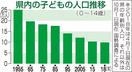 子どもの人口最少更新、福井県内