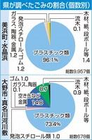 福井県が調べたごみの割合(個数別)