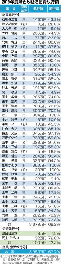 政活費67・7%執行 県会19年度 4280万円を返還