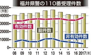 福井県警の110番受理件数