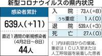 県内新たに11人感染 変異株5人