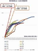 福井県内最悪で1500人感染と警告