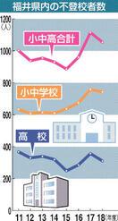 県内不登校、61人減り1054人