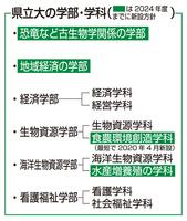 福井県立大の学部・学科