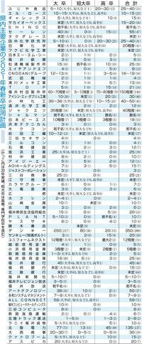 県内企業アンケート(上) 採用活動77%「厳しい」 21年卒 説明会中止 さらに逆風