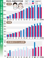 2018年度 福井県の子どもの発育状態(5~17歳)
