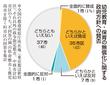 政府の保育無償化、福井市は反対