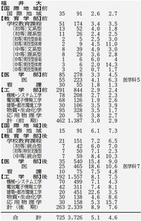 福井大学、平均倍率5・1倍