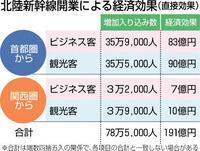 北陸新幹線効果、石川より観光低く