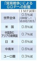 日本のGDP0・6%減
