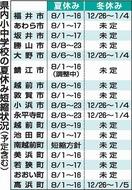 福井の小中学校夏休み9~17日間