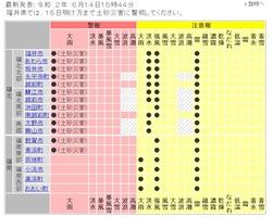 福井県内に出されている気象警報・注意報(福井地方気象台HPから)=6月14日午後3時44分発表