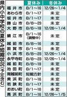 福井県内小中学校の夏休み短縮状況(予定含む)
