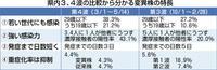 変異株中心、強い感染力 発症早く若い世代にも 重症化率は低下傾向 福井県がコロナ第4波調査