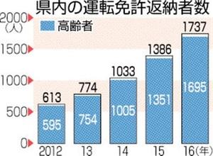 福井県内の運転免許返納者数