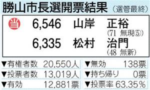 勝山市長選開票結果