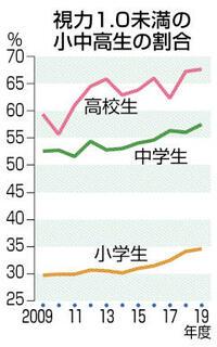 子どもの近視、初調査へ 増加懸念受け文科省 健康まっぷ