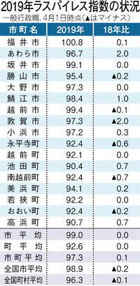 9市給与水準 全国上回る 14年ぶり、最高は福井市 県内市町職員 ワードファイル ラスパイレス指数