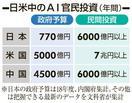 日本のAI予算、米中の2割以下