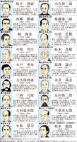 坂本龍馬研究の第一人者で京都国立博物館上席研究員の宮川禎一さんが考えた「閣僚名簿」