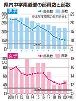 福井県内の中学柔道部の部員数と部数