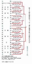 高校サッカー県大会トーナメント表