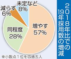 福井県内主要68社の2018年比で19年採用の増減