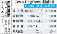 【決算】売上1千億円、最高に ゲンキーDS 経費増響き減益
