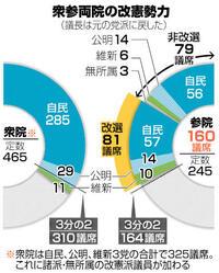 改憲勢力 当選は81人 参院選議席確定 選挙区で自民38、立民9
