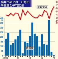 福井市の2019年12月から2020年2月の降雪量と平均気温